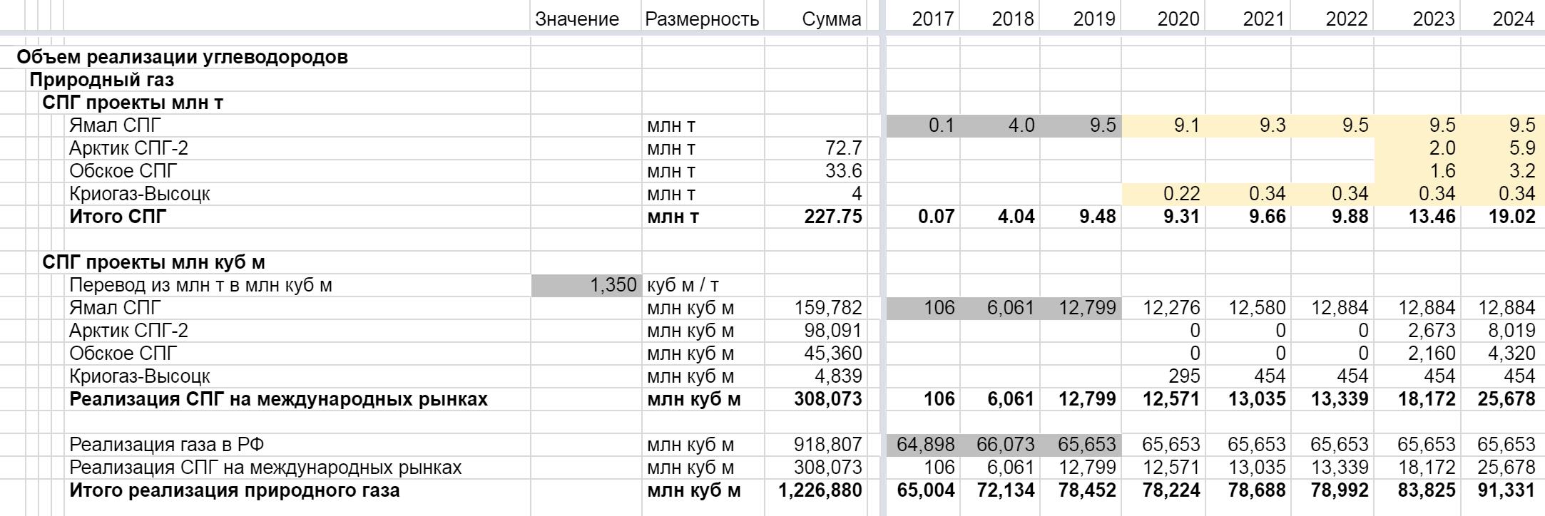 В результате получилась таблица с прогнозом сбыта газа по годам