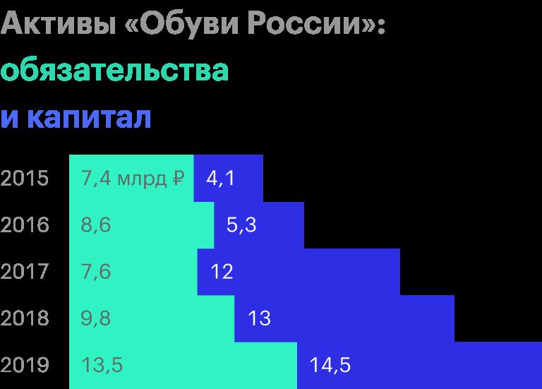 Источник: финансовая отчетность «Обуви России» по МСФО