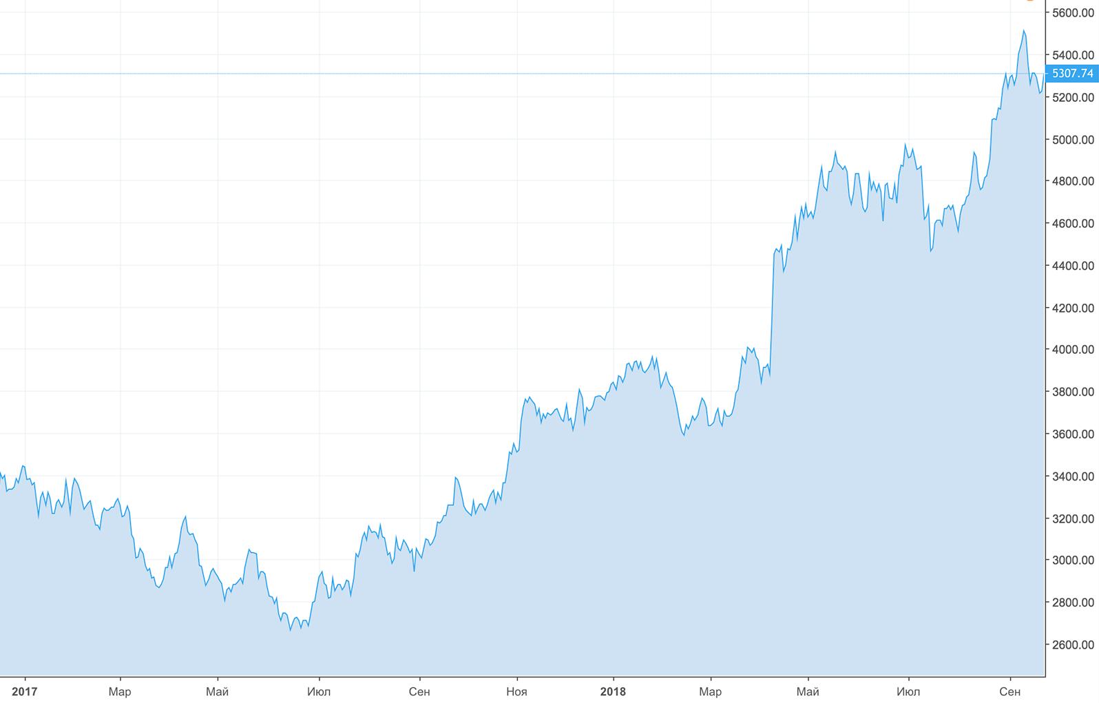 Цена на нефть в рублях. График — Tradingview.com