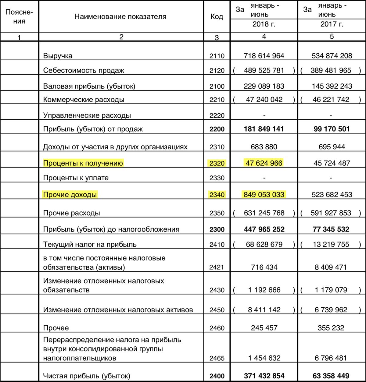 Финансовый отчет «Сургутнефтегаза» за 1 полугодие 2018 года по РСБУ, стр. 2