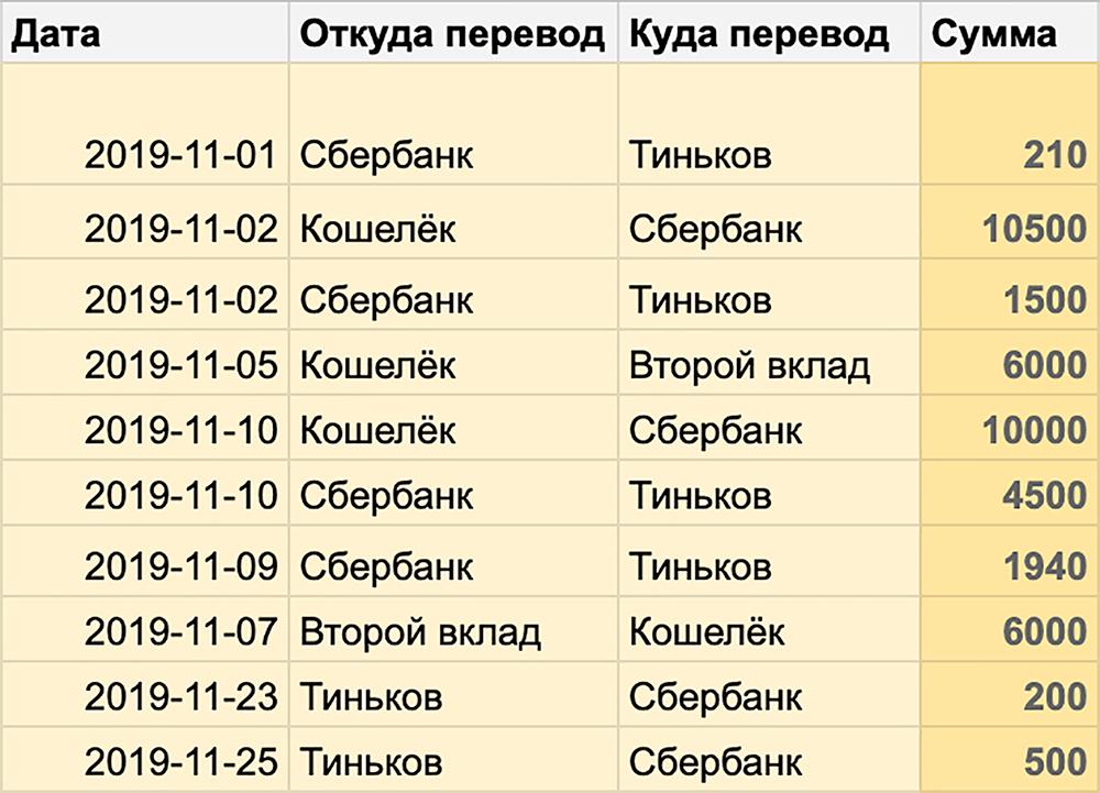 Моя таблица переводов между счетами за ноябрь 2019 года