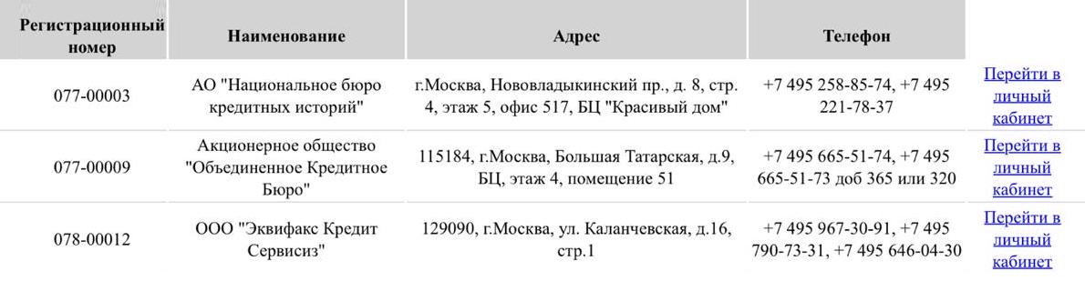 В ответе из ЦККИ было указано, в каких БКИ есть моя кредитная история