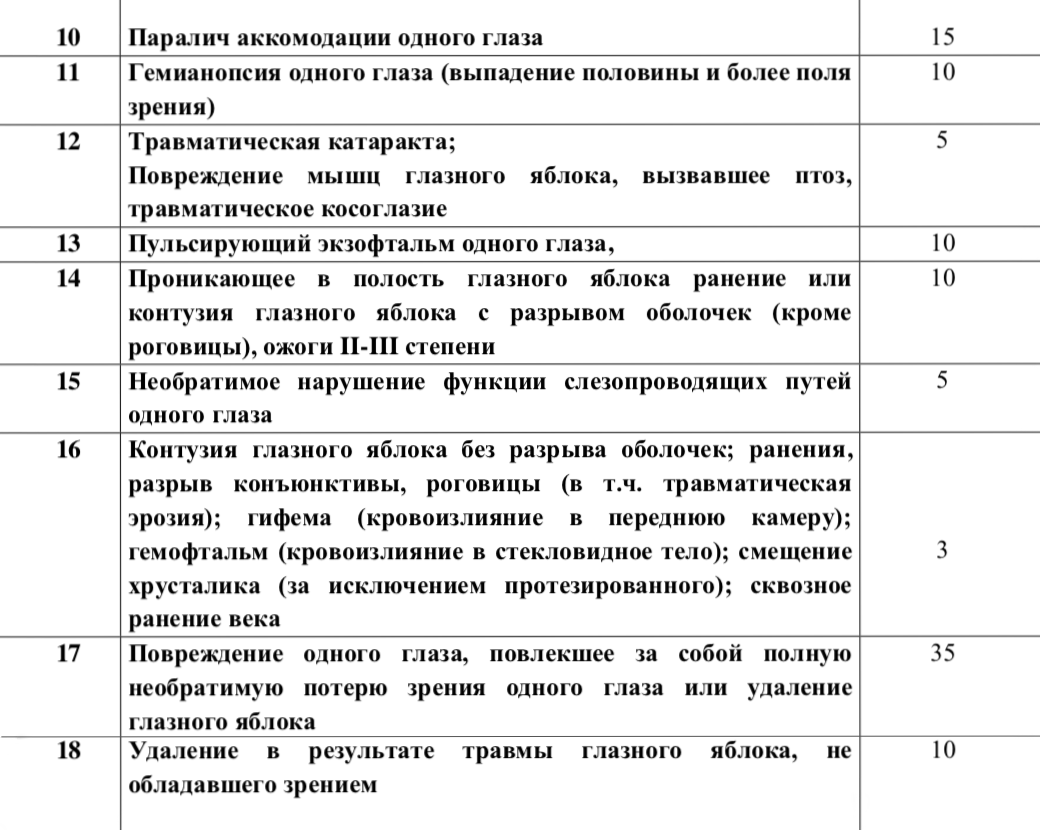 Выдержки из таблицы выплат АО «Русский стандарт страхование»
