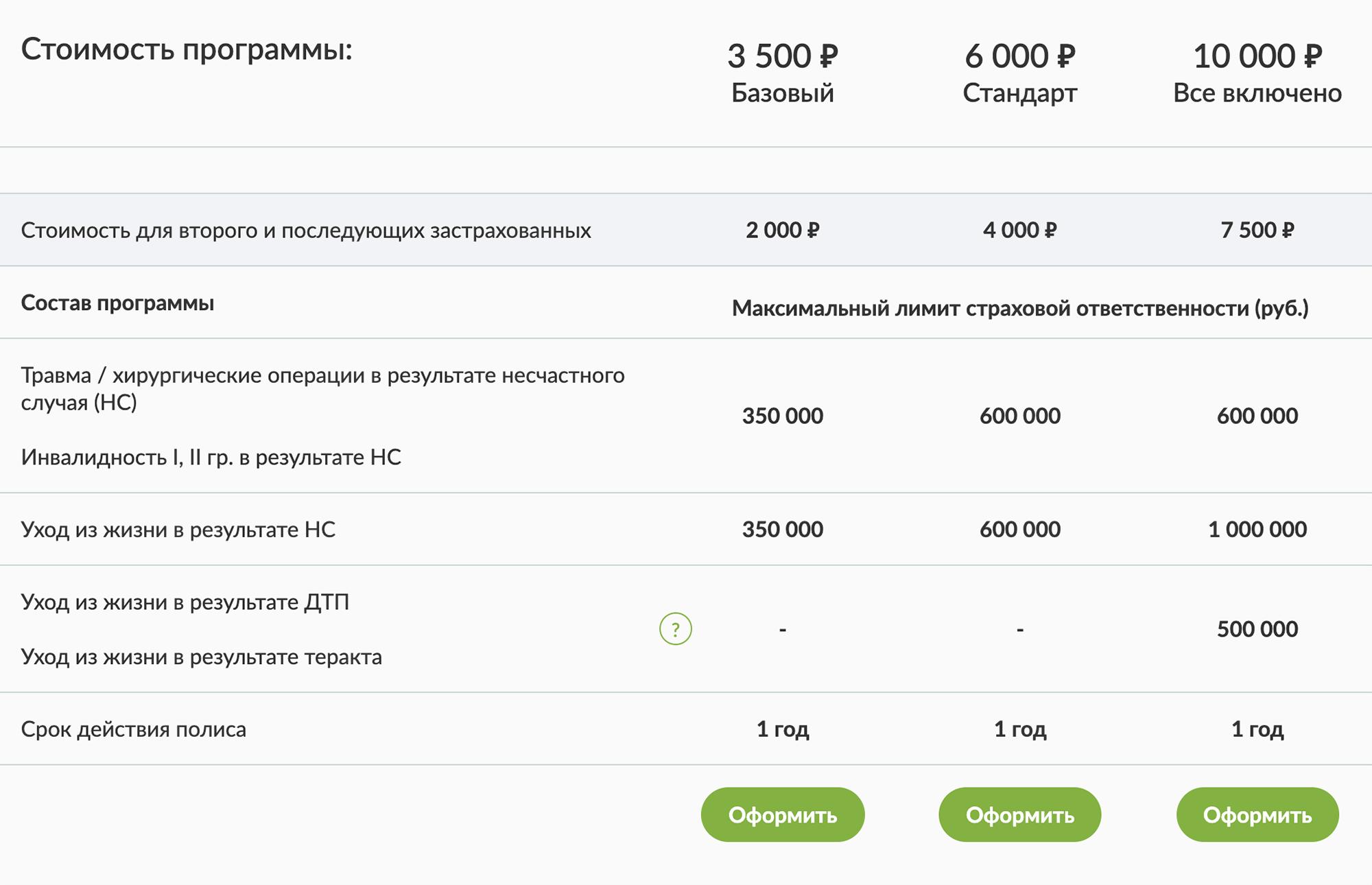 А это примерная стоимость такой страховки в АО «Русский стандарт страхование»