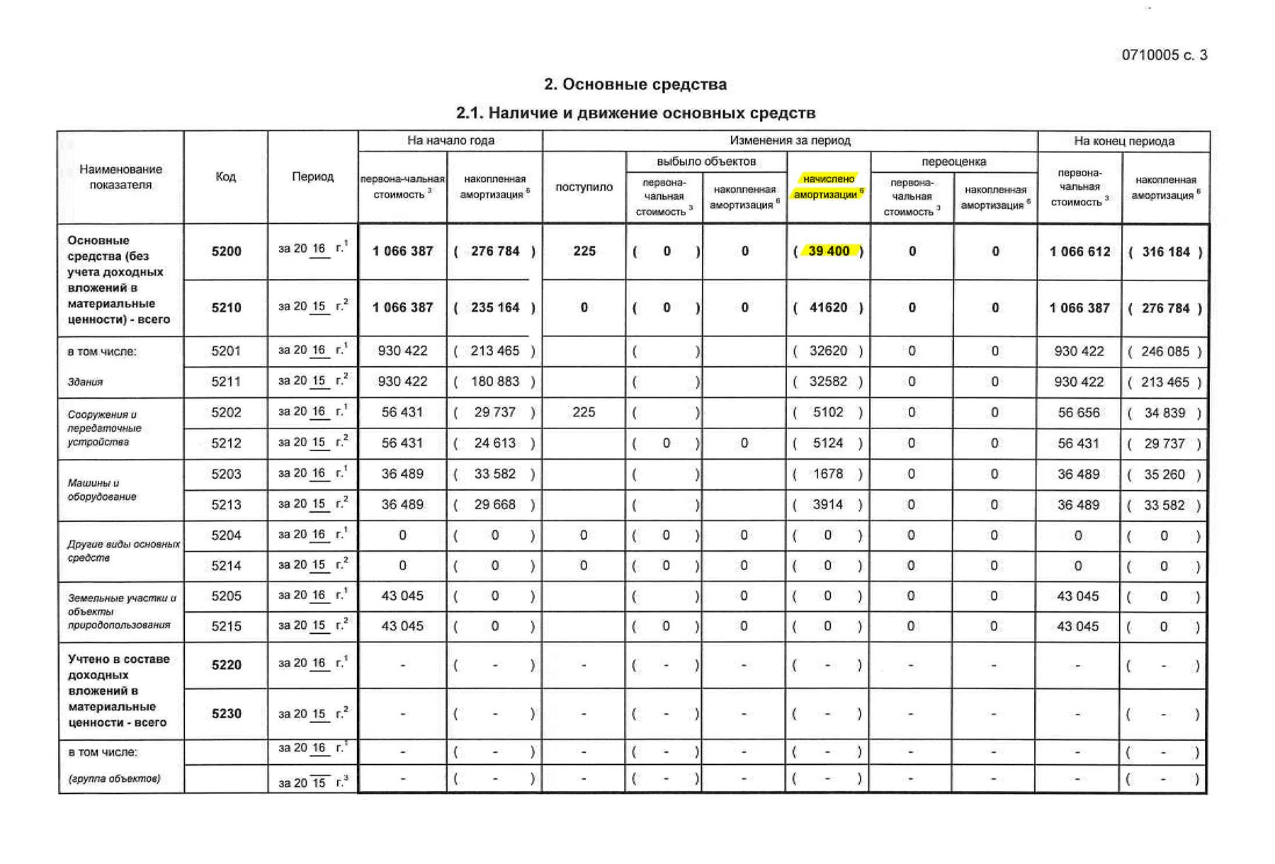 Страница 3 пояснительной записки к отчету «Магнита» по РСБУ