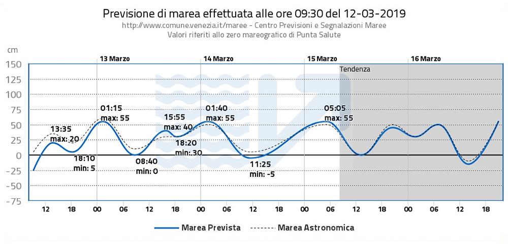 Пример графика с прогнозом на 12 марта 2019года: вода не достигает 80 см, то есть не поднимется выше уровня набережной. От числа на графике нужно всегда отнимать 80 см — получится реальная высота воды
