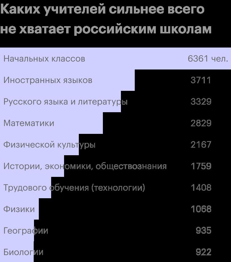 Источник: Институт статистических исследований и экономики знаний ВШЭ, Статистический сборник «Индикаторы образования»