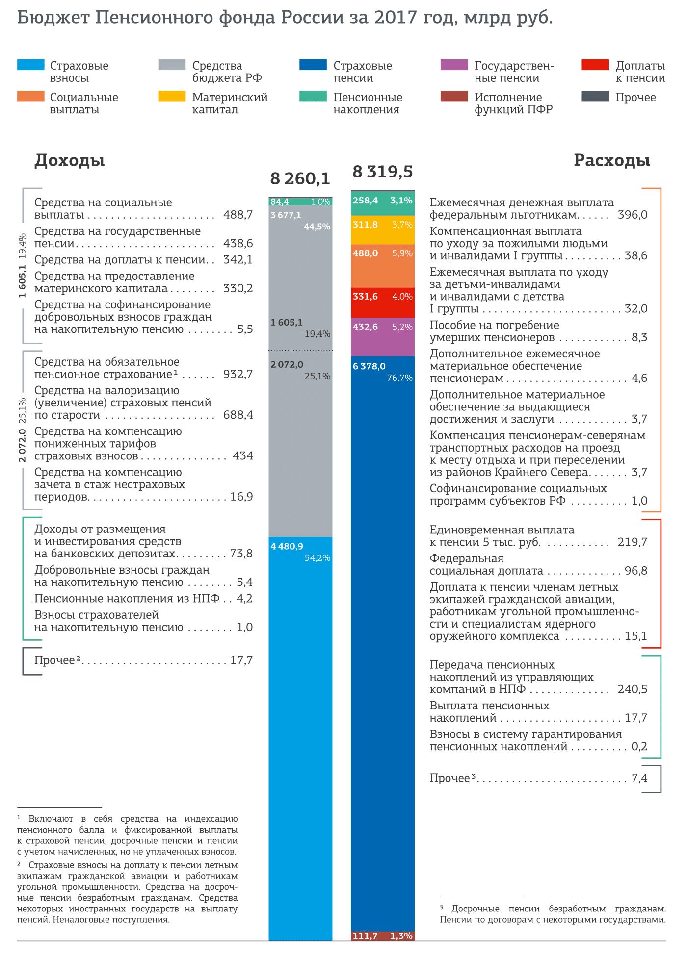 Источник: годовой отчет ПФР за 2017 год