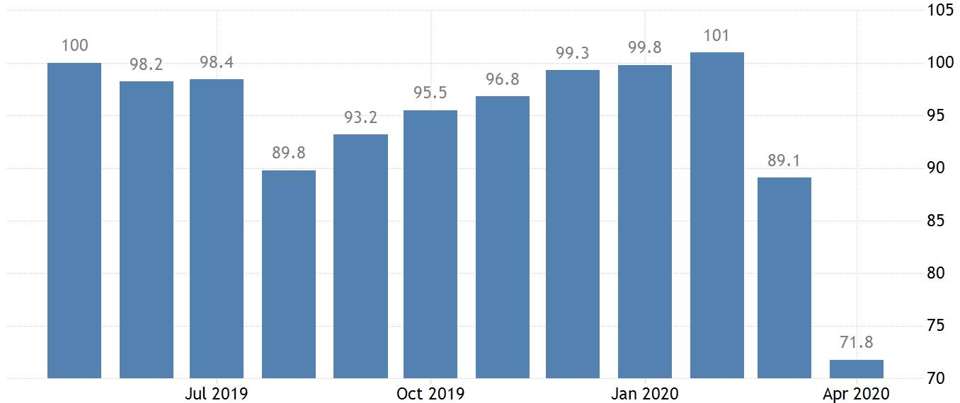 Индекс потребительской уверенности в США. Чем ниже, тем хуже потребители оценивают ситуацию в экономике и ее перспективы. Источник: Trading Economics