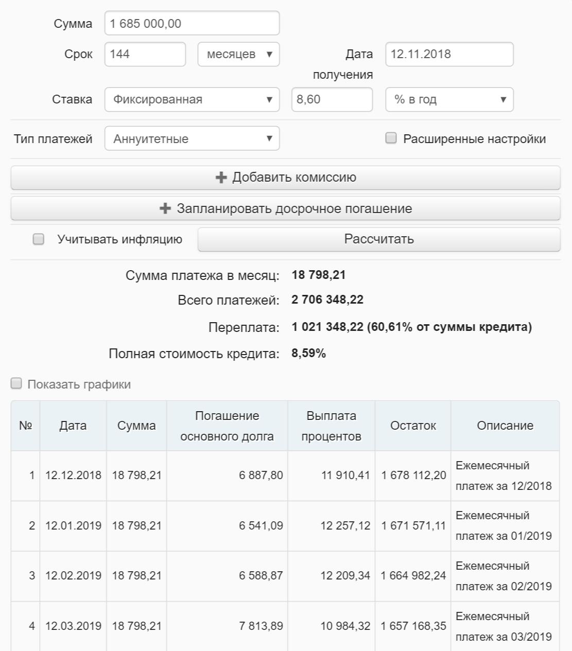 Переплата по кредиту составила&nbsp;бы 1 021 348,22<span class=ruble>Р</span>, ежемесячный платеж — 18 798,21<span class=ruble>Р</span>
