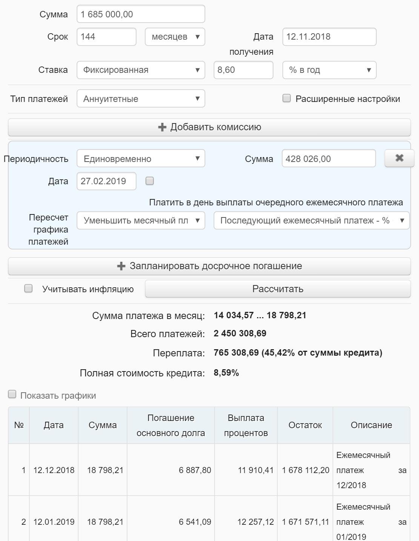 С учетом досрочного погашения переплата по кредиту снизилась на 256 039,53<span class=ruble>Р</span>