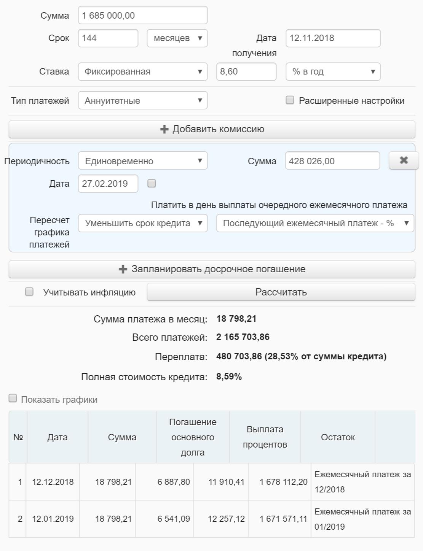 В случае уменьшения срока кредитования переплата уменьшилась&nbsp;бы на 540 644,36<span class=ruble>Р</span>