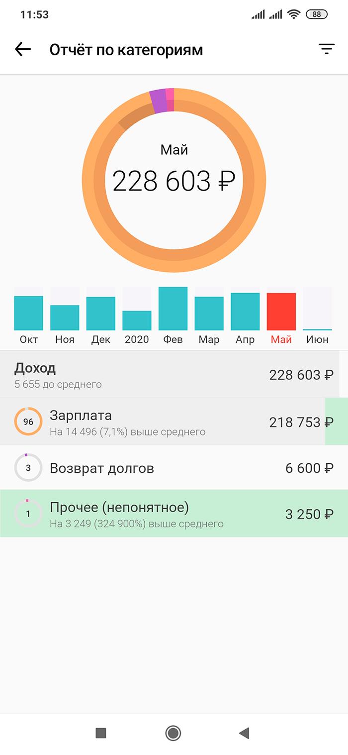 Доходы Андрея за май