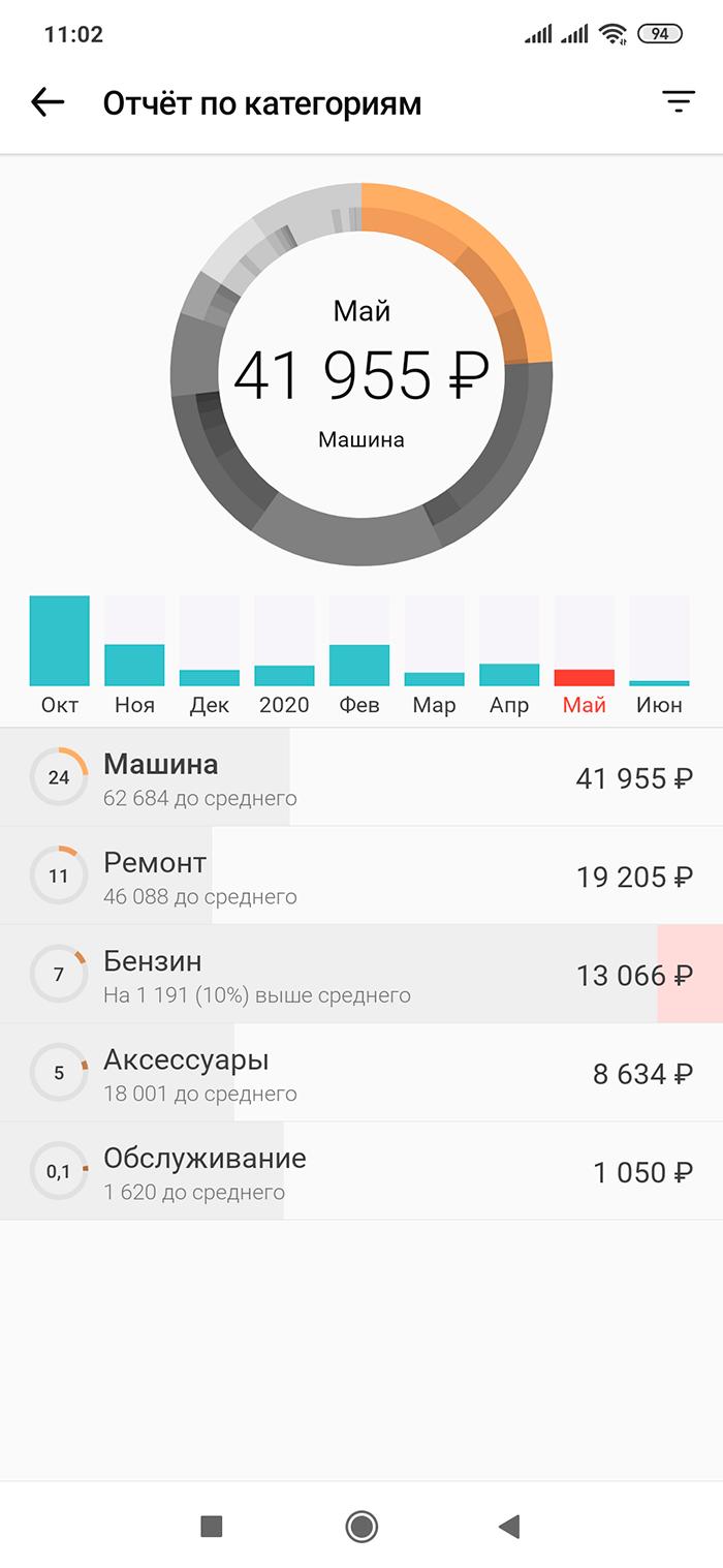 Ежемесячный платеж по кредиту на автомобиль — еще около 22 тысяч рублей