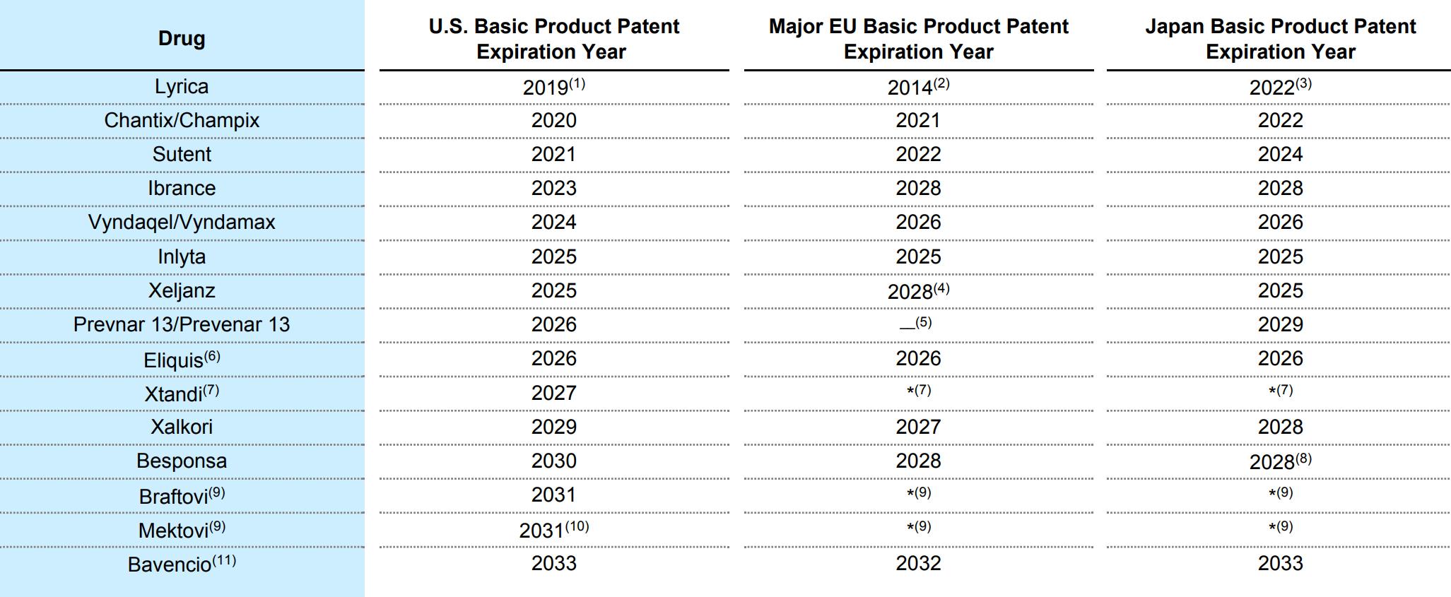 Годы, когда истекают патенты на основные лекарства компании в США, ЕС и Японии. Источник: годовой отчет компании, стр. 10 (15)