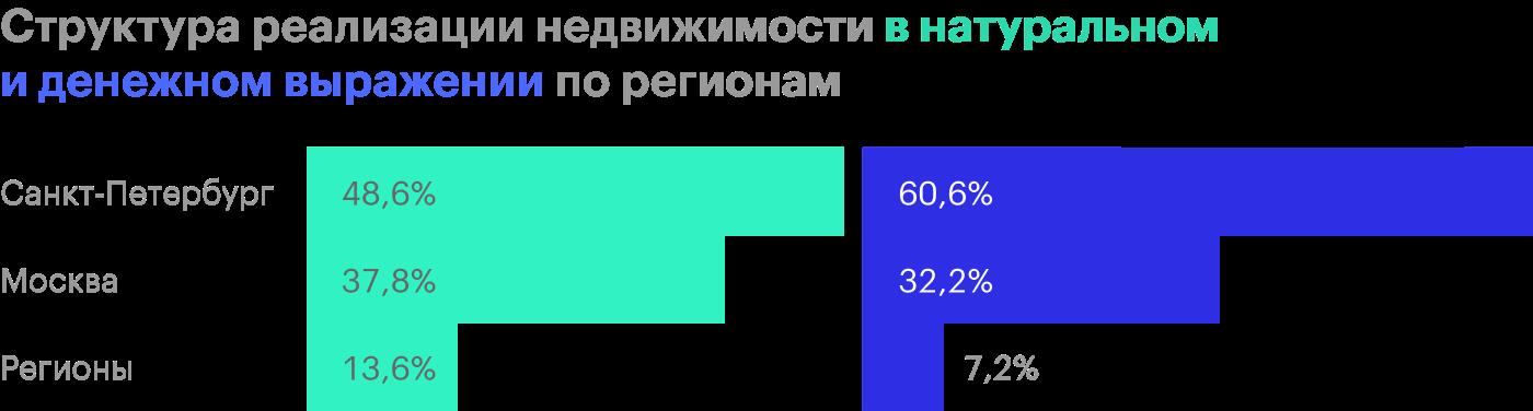 Источник: операционные результаты группы «ПИК»