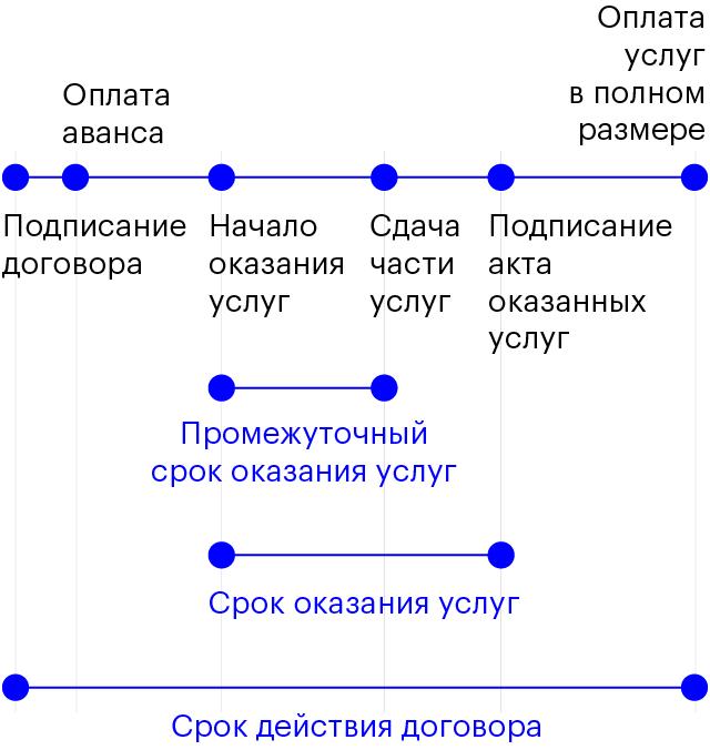В договоре надо указать срок действия договора, срок оказания услуг, также желательно указать промежуточные сроки оказания услуг
