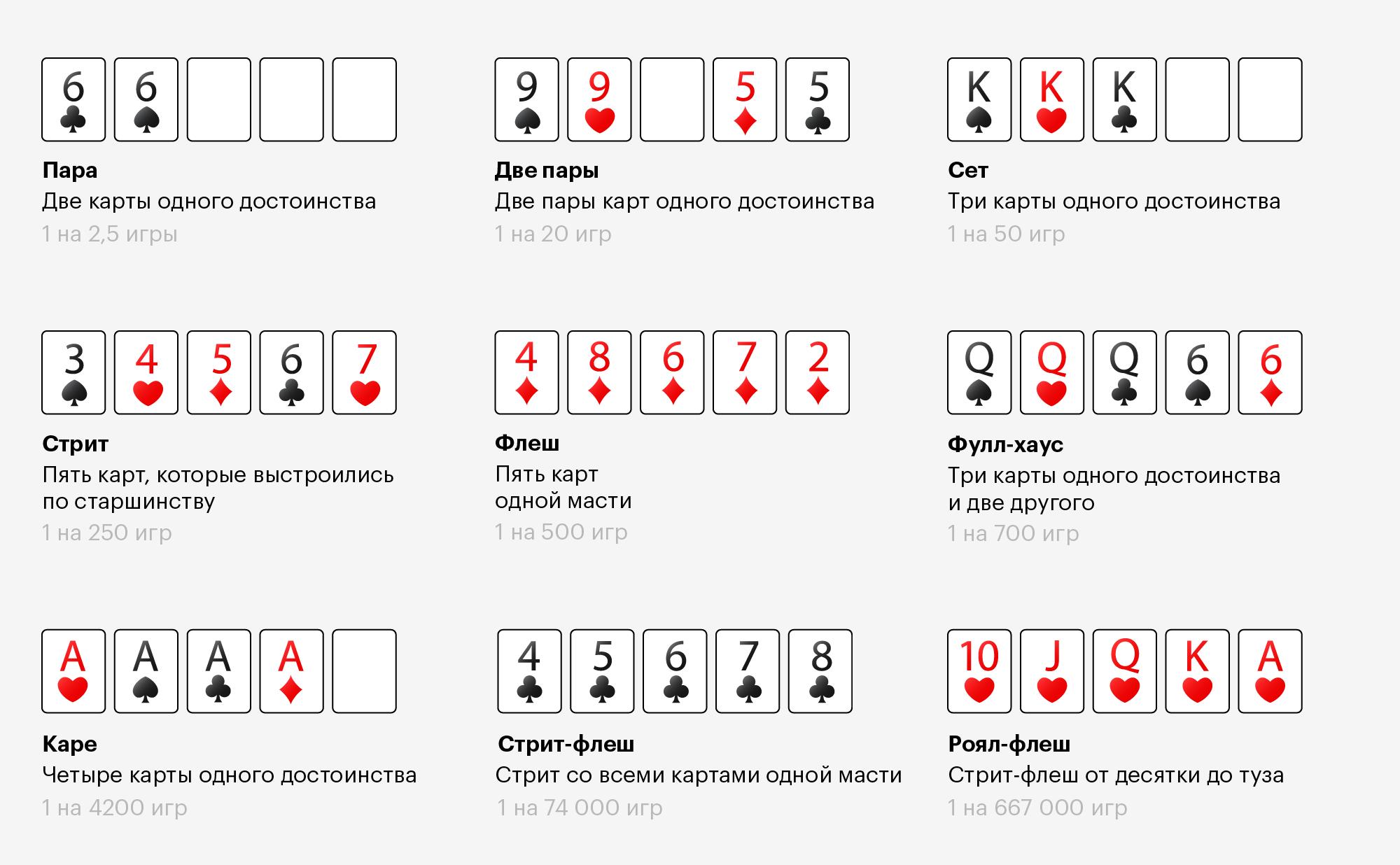 Рейтинг комбинаций: худшая — пара, лучшая — роял-флеш. Если игроки не собрали ни одной комбинации, выигрывает тот, у кого старше карта