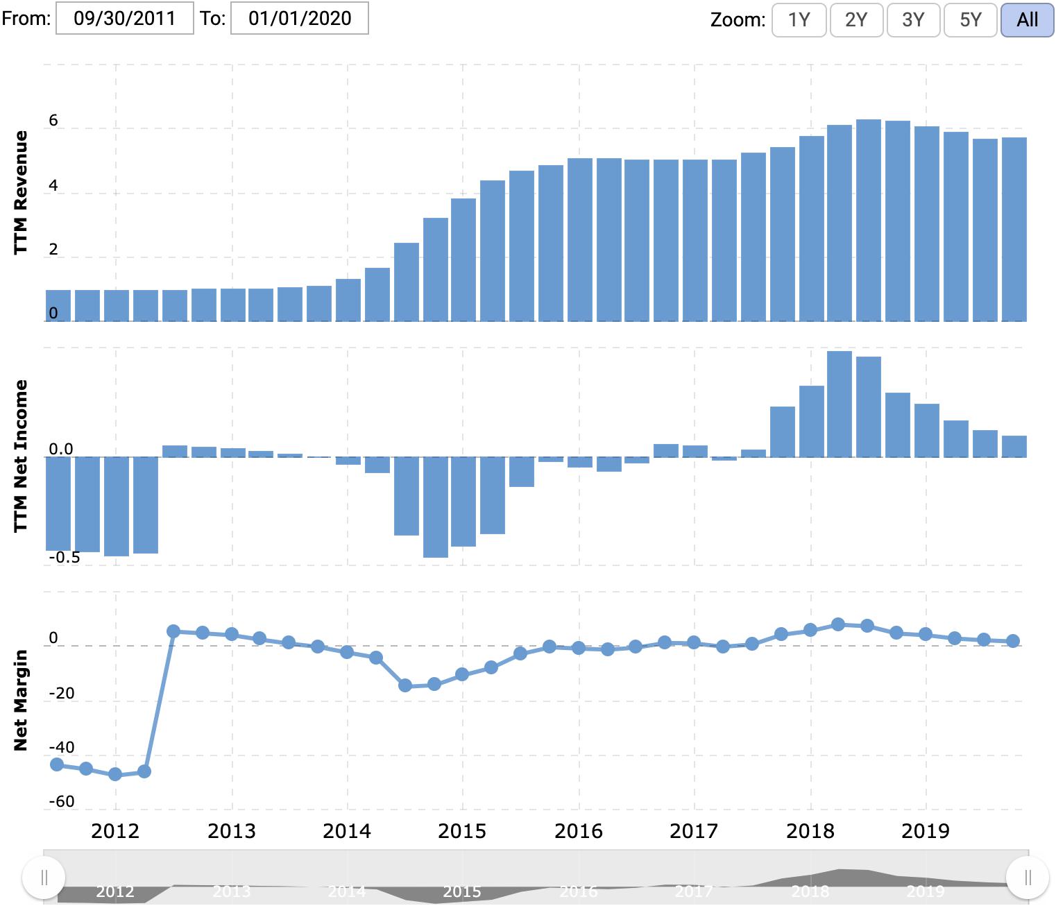 Выручка и прибыль/убыток за последние 12 месяцев в миллиардах долларов, итоговая маржа в процентах от выручки. Источник: Macrotrends