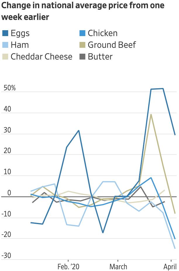 Как в США меняются цены яиц, ветчины, сыра чеддер, курицы, говяжьего фарша и масла по сравнению с предыдущей неделей. Источник: TheWall Street Journal