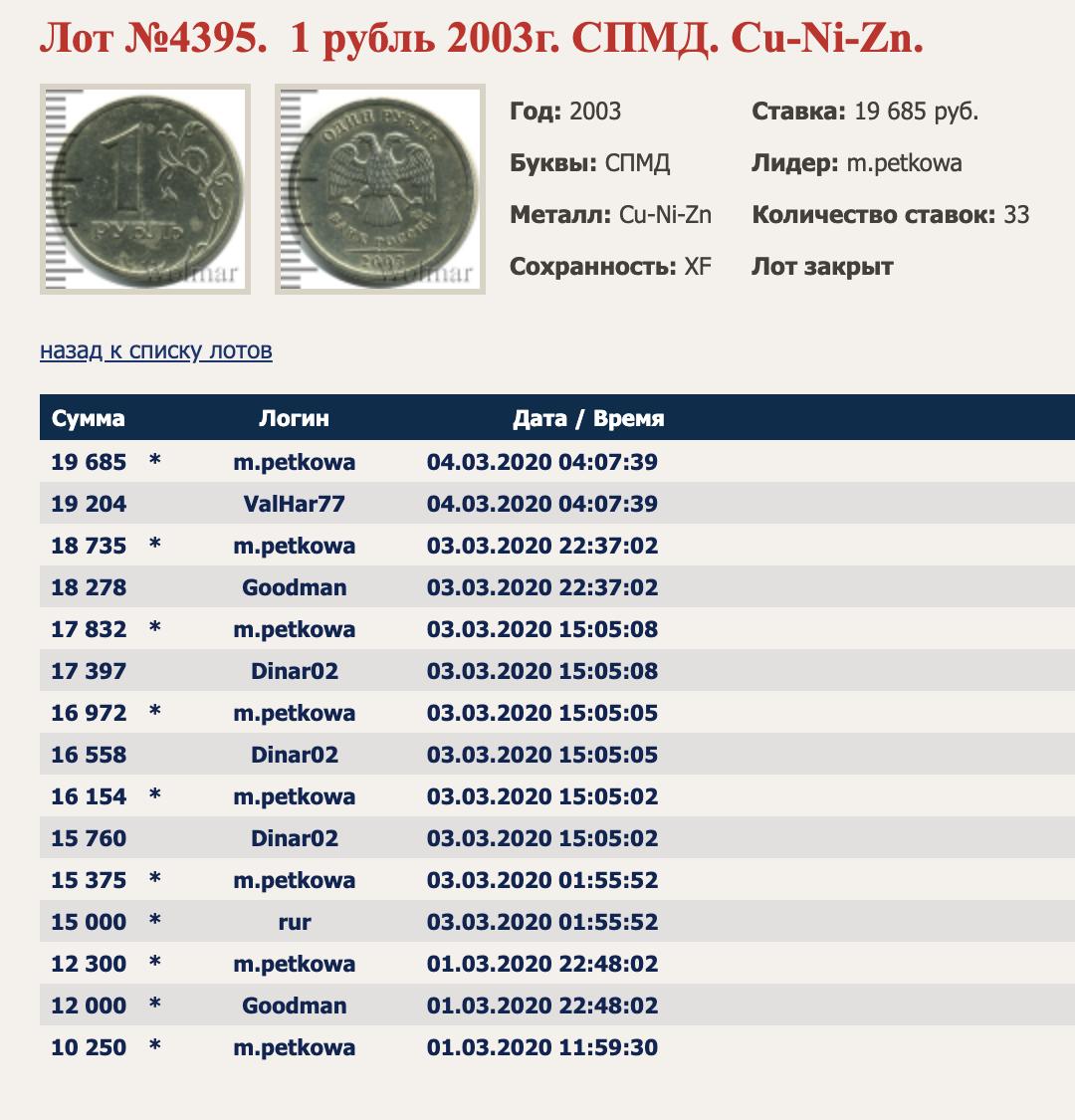 На аукционе «Волмар» есть поиск посписку лотов. Можно найти, засколько там продавали ту или иную монету