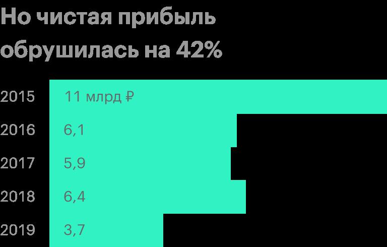 Источник: финансовые отчеты «Протека» по итогам года