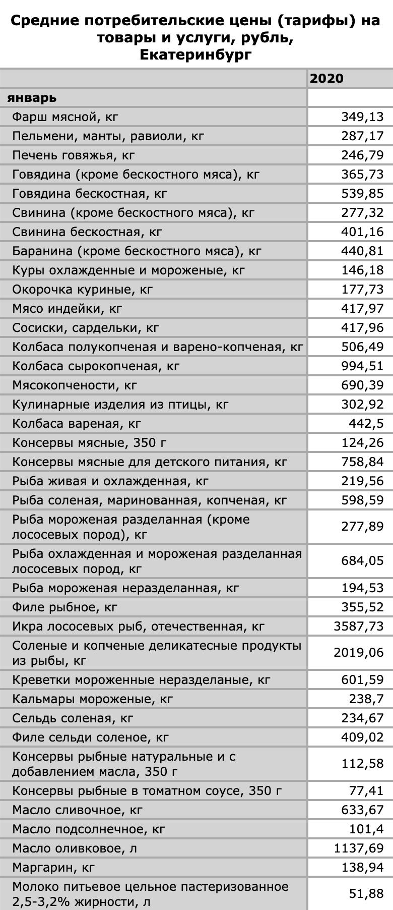 Пример цен на некоторые продукты — это данные за 2020год в Екатеринбурге