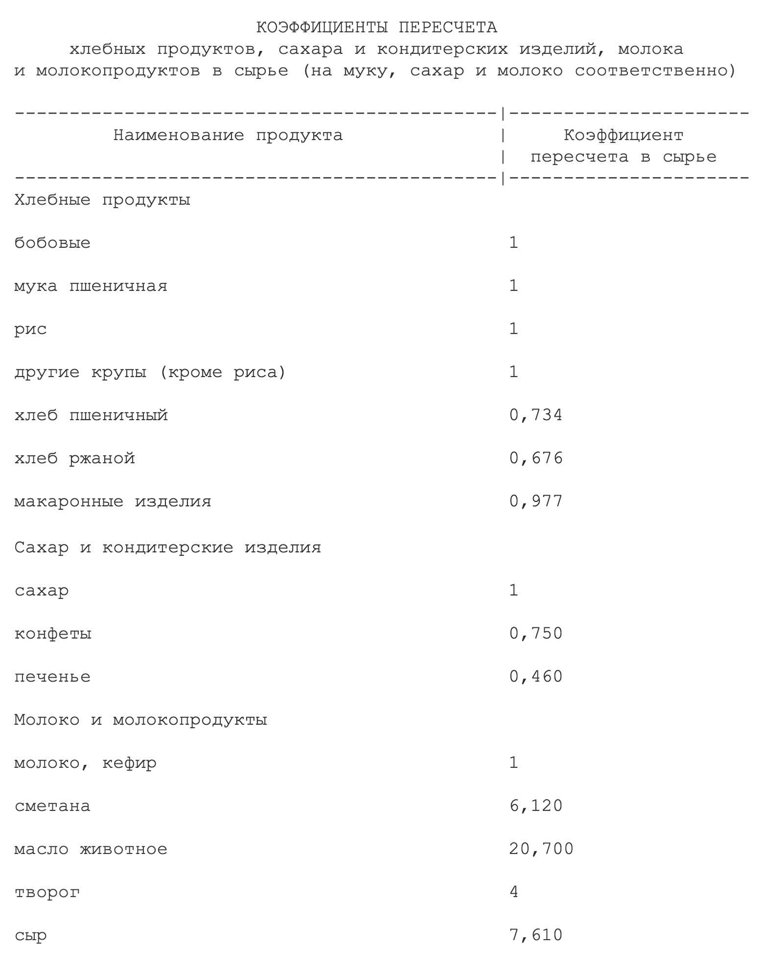 Килограмм ржаного хлеба считается как 676г муки, а кило творога — как 4 кг молока. Источник: постановление правительства России о правилах расчета прожиточного минимума в регионах