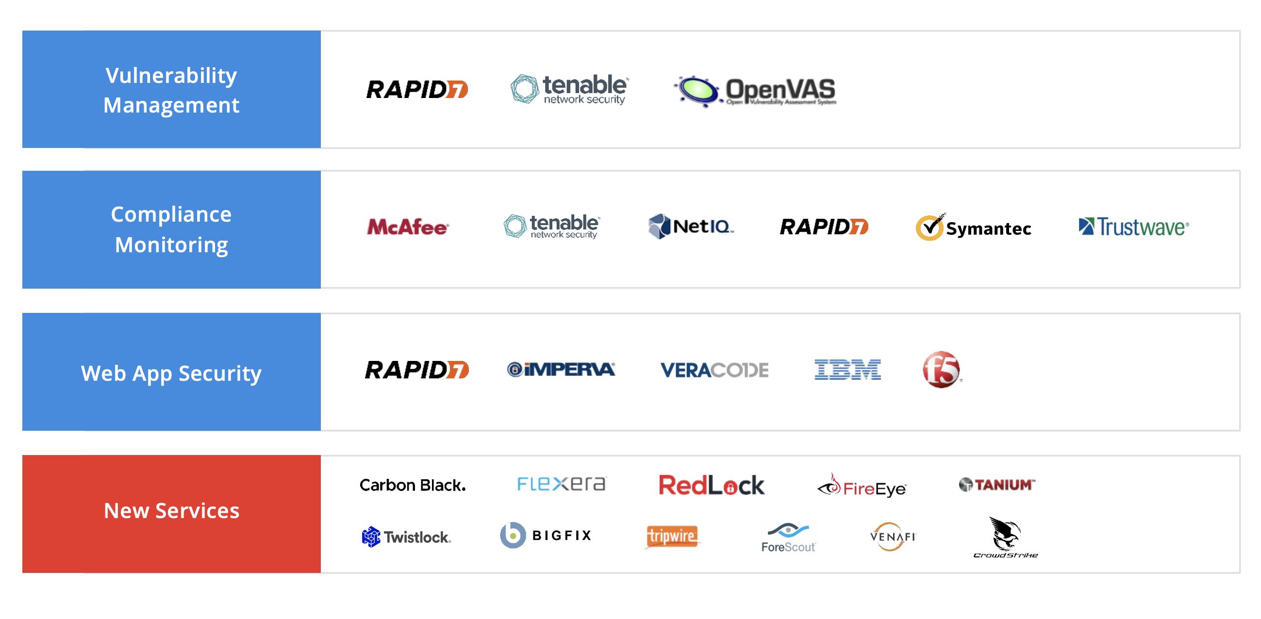 Конкуренты компании в разных сферах: управление уязвимостями, мониторинг комплаенса, безопасность сетевых приложений, новые услуги. Источник: презентация компании, слайд 27