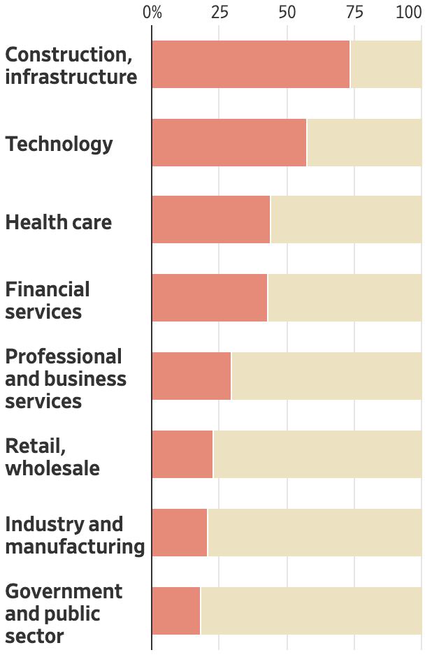 Станутли компании, атакованные хакерами, платить за возврат доступа к данным. Красный — обдумают оплату, бежевый — не станут. Опрошены представители 389предприятий с декабря2019 по март 2020. Источник: Wall Street Journal
