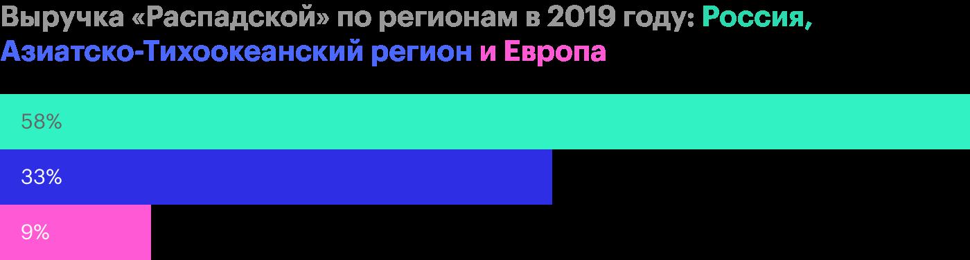 Источник: финансовая отчетность «Распадской» за 2019год, стр.30