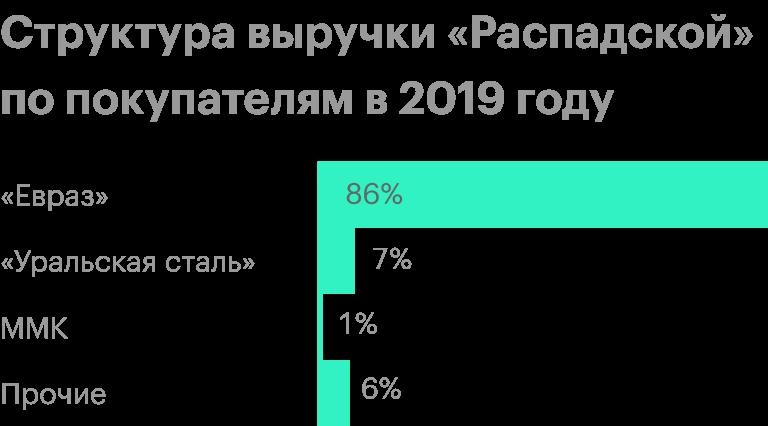 Источник: финансовая отчетность «Распадской» за 2019год, стр.31