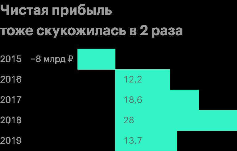 Источник: финансовая отчетность «Распадской» за 2019год