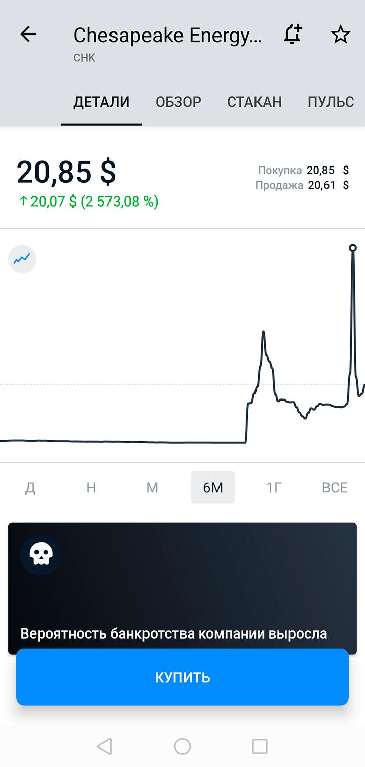 Точка на графике показывает мою сделку. Бумаги я продал по цене 45,30$ за акцию. Покупаля их по 54 цента. Обратный сплит Chesapeake произвел из расчета 1:200. Такимобразом, чтобы просто выйти по сделке в ноль, мне нужно было продать акции по цене 108$ за штуку