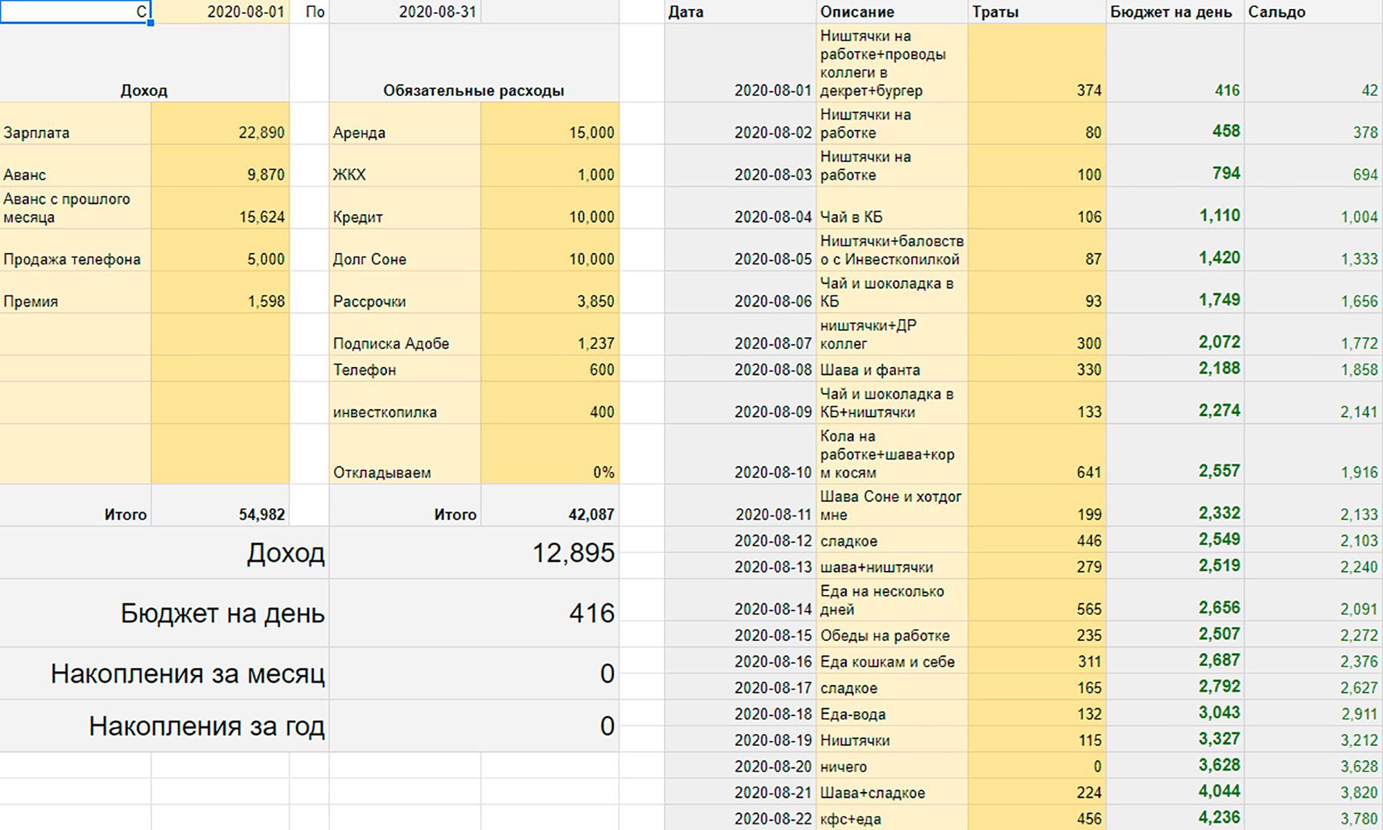 Примерно так выглядел бюджет на август. Получилось, что на день было в районе 300—400<span class=ruble>Р</span>, а не 100<span class=ruble>Р</span>, как я писал раньше. В основном это мелкие расходы. Но я часто старался тратить меньше, это позволяло позднее расщедриваться на роллы, пиццу, книжку и прочее
