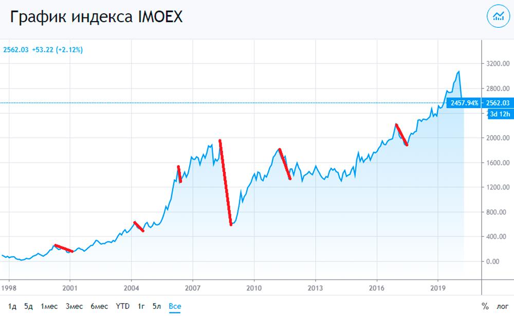 Если проанализировать индекс Московской биржи с 1998 года, то можно увидеть, что цены в среднем восстанавливались за год — после 2000, 2004, 2006 и 2017 годов. Исключением стали два серьезных падения. В 2008 году было падение на 74%, после которого 90% рынка восстановилось за 2 года, а полное восстановление случилось только через 8 лет. И после падения на 33% в 2011 году восстановление произошло через 4,5 года