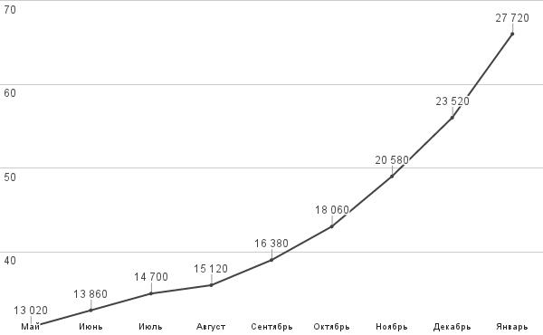 Чем опасны долгосрочные кредиты в валюте