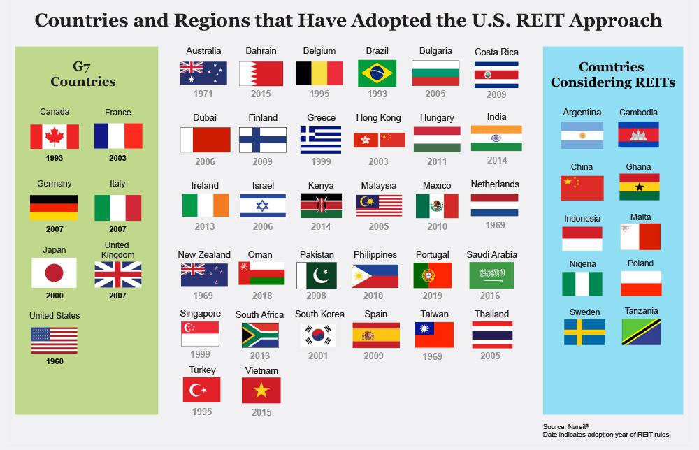 Сейчас REIT как отдельная форма владения и управления недвижимостью узаконен в 37 странах помимо США