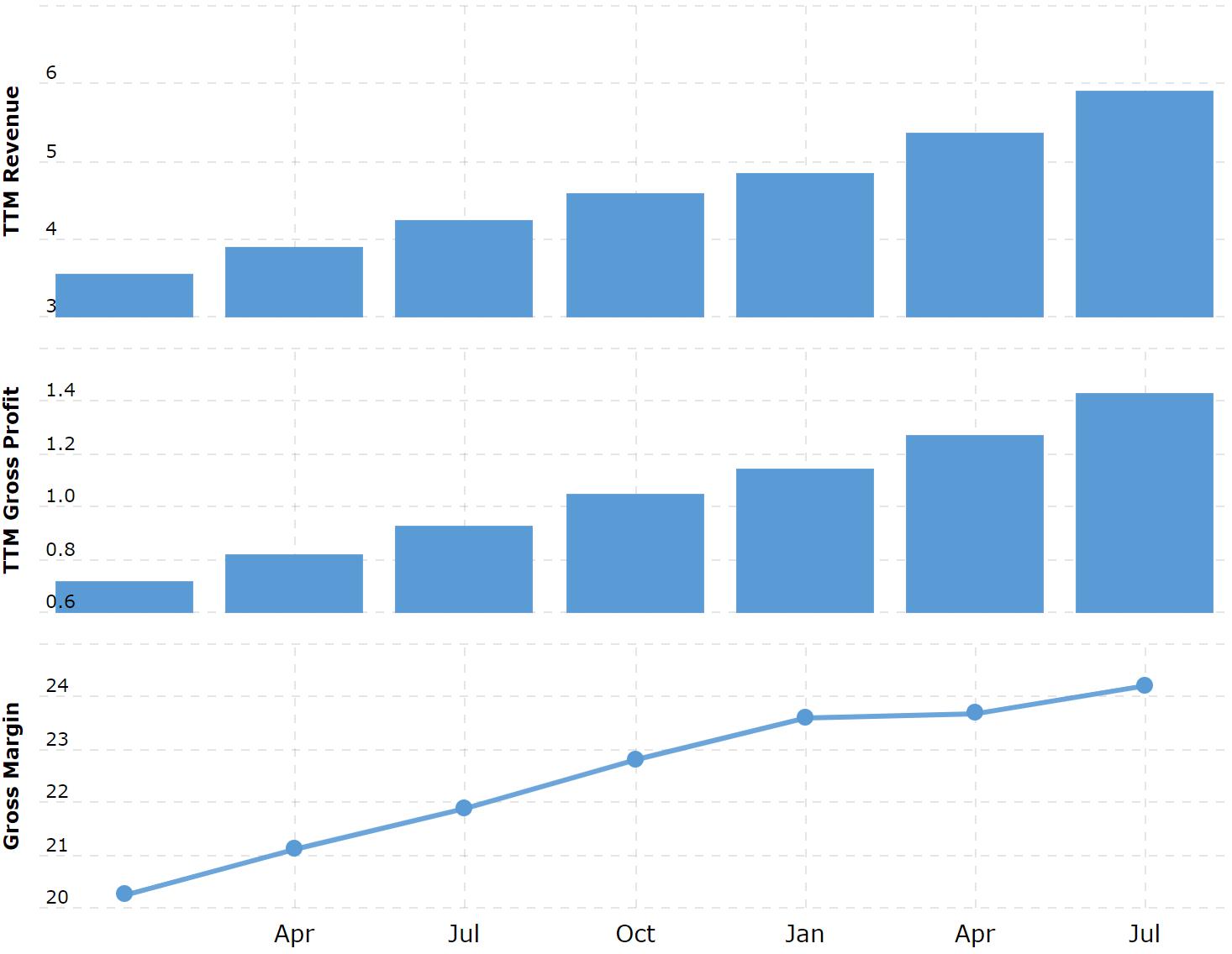 Выручка и валовая выручка за последние 12 месяцев в миллиардах долларов, валовая маржинальность в процентах от выручки. Источник: Macrotrends