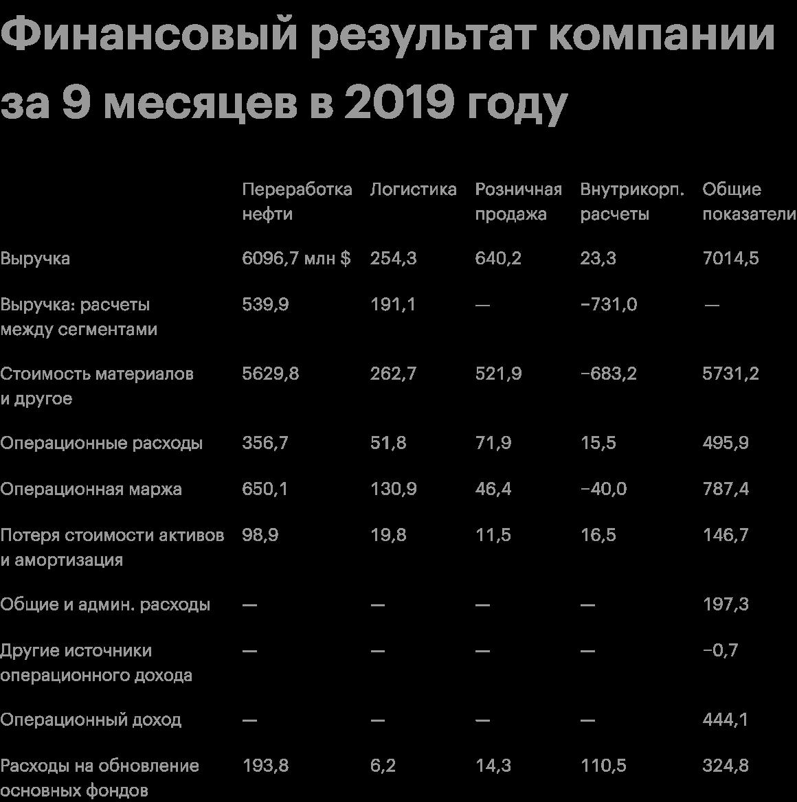 Источник: квартальный отчет компании, стр. 15—16 (16—17)