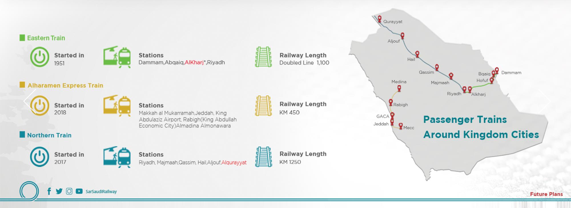На поезде из Эр-Рияда можно добраться на север и юг страны. Скоростной поезд также курсирует между Меккой и Мединой