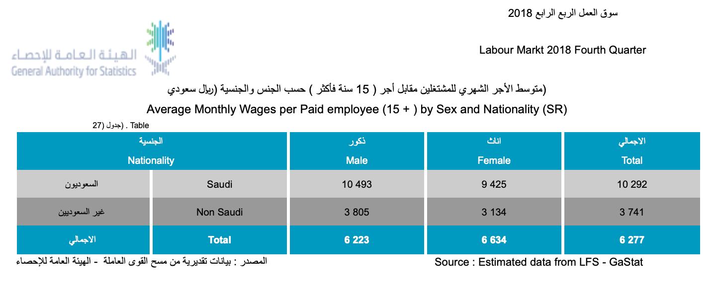 Официальная статистика о среднем уровне зарплат от Главного управления статистики СаудовскойАравии