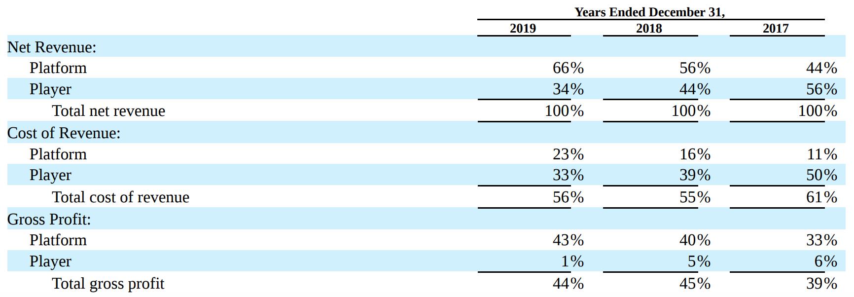 Разбор финансовых показателей платформы и устройств Roku: выручка, стоимость создания выручки в процентах от выручки, операционная прибыль в процентах от выручки. Источник: годовой отчет компании, стр.56