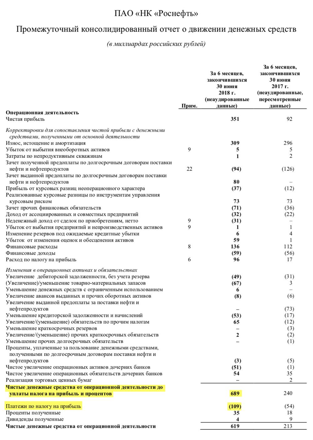 Страница 9 отчета «Роснефти» за 2 квартал 2018 года
