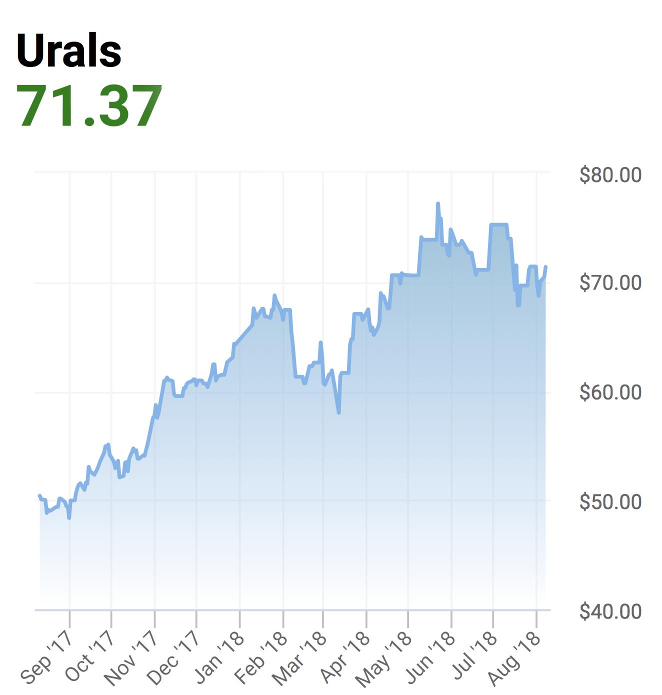 Цена на нефть марки Urals. График — Oilprice.com