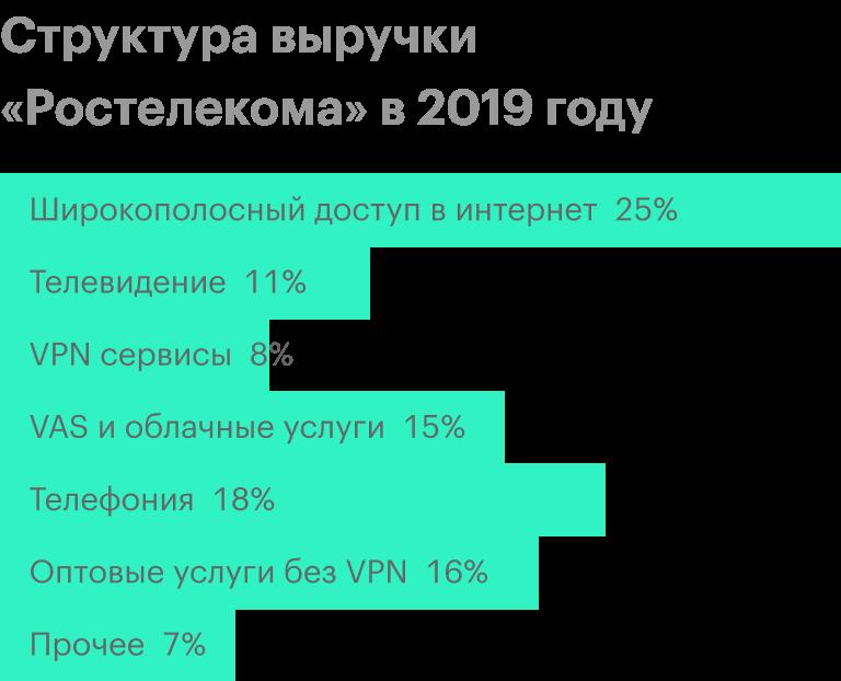Источник: пресс-релиз «Ростелекома» за 2019год, стр.10