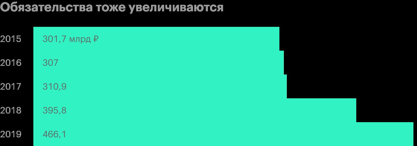 Источник: финансовая отчетность «Ростелекома» поМСФО