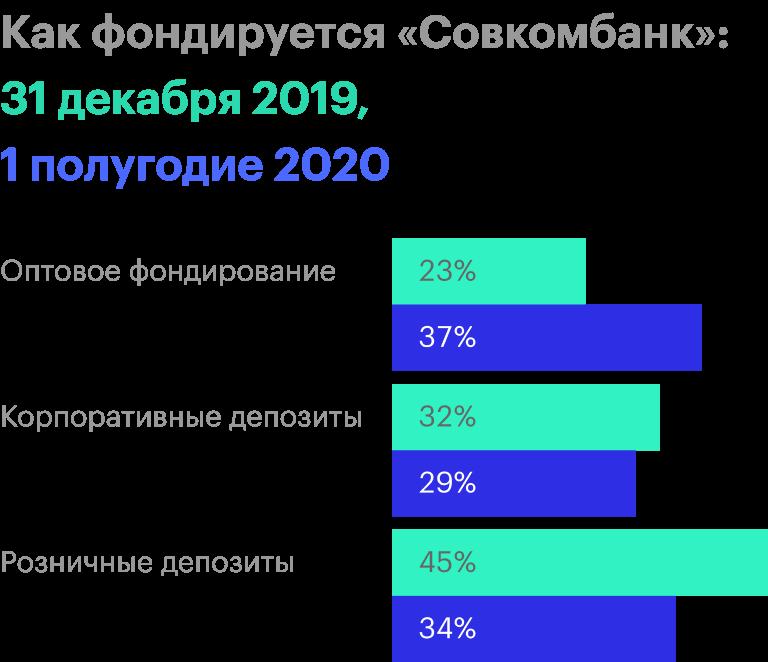 Источник: финансовая отчетность «Совкомбанка» за 1 полугодие2020