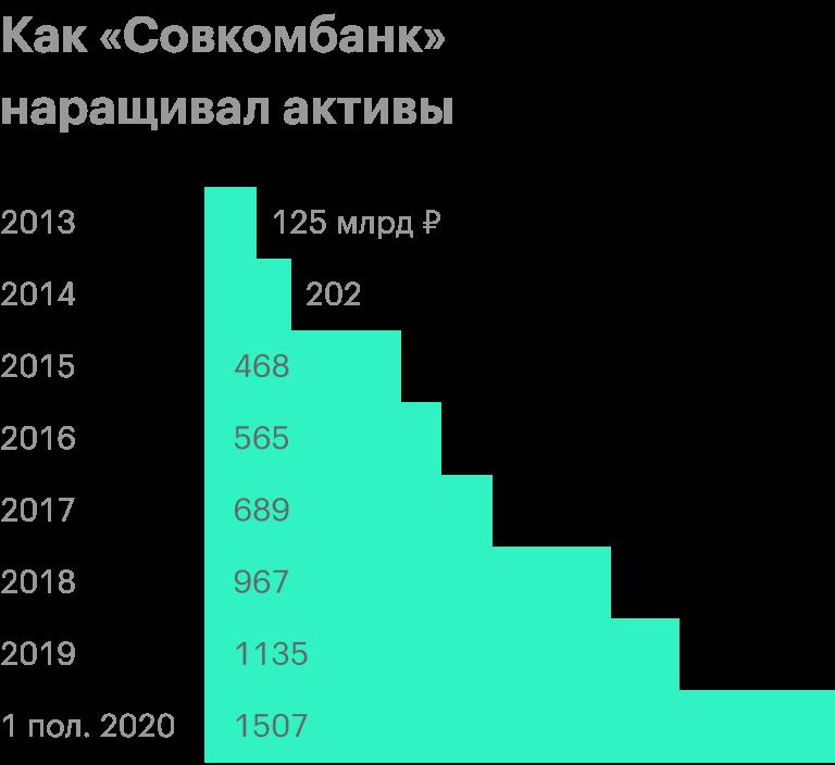 Источник: финансовая отчетность банка по МСФО