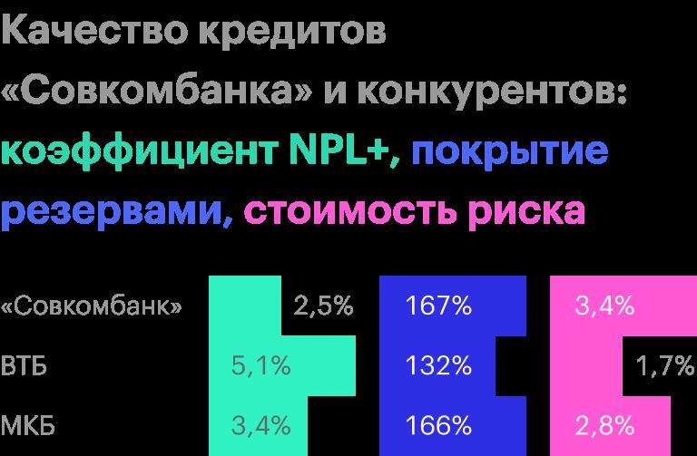 Источник: финансовые отчетности банков по МСФО